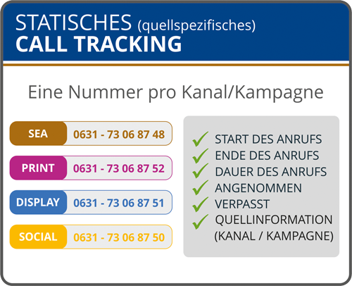 statisches-call-tracking