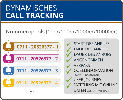 dynamisches-call-tracking